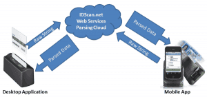 Web Services API